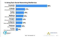 Percentage-using-Social-Networking-Sites-1